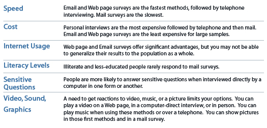 Example of Survey Methods